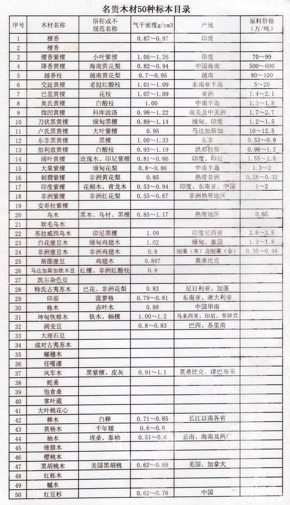 国标红木5属八类33种材